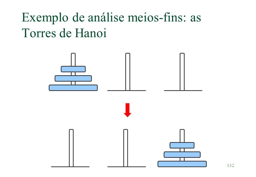 Exemplo de análise meios-fins: as Torres de Hanoi