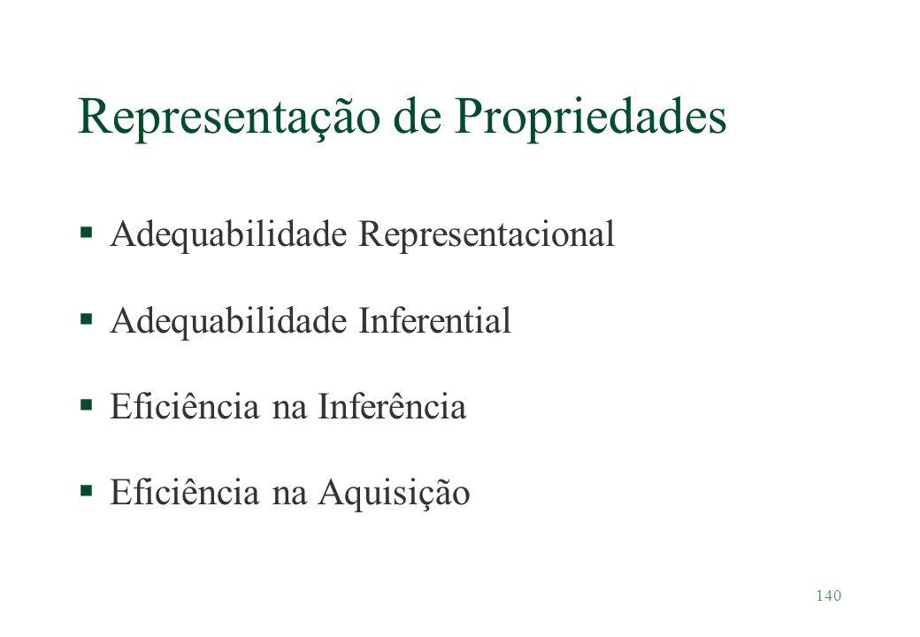 Representação de Propriedades