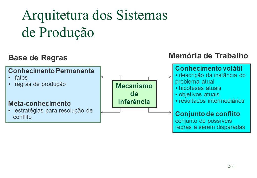 Arquitetura dos Sistemas de Produção