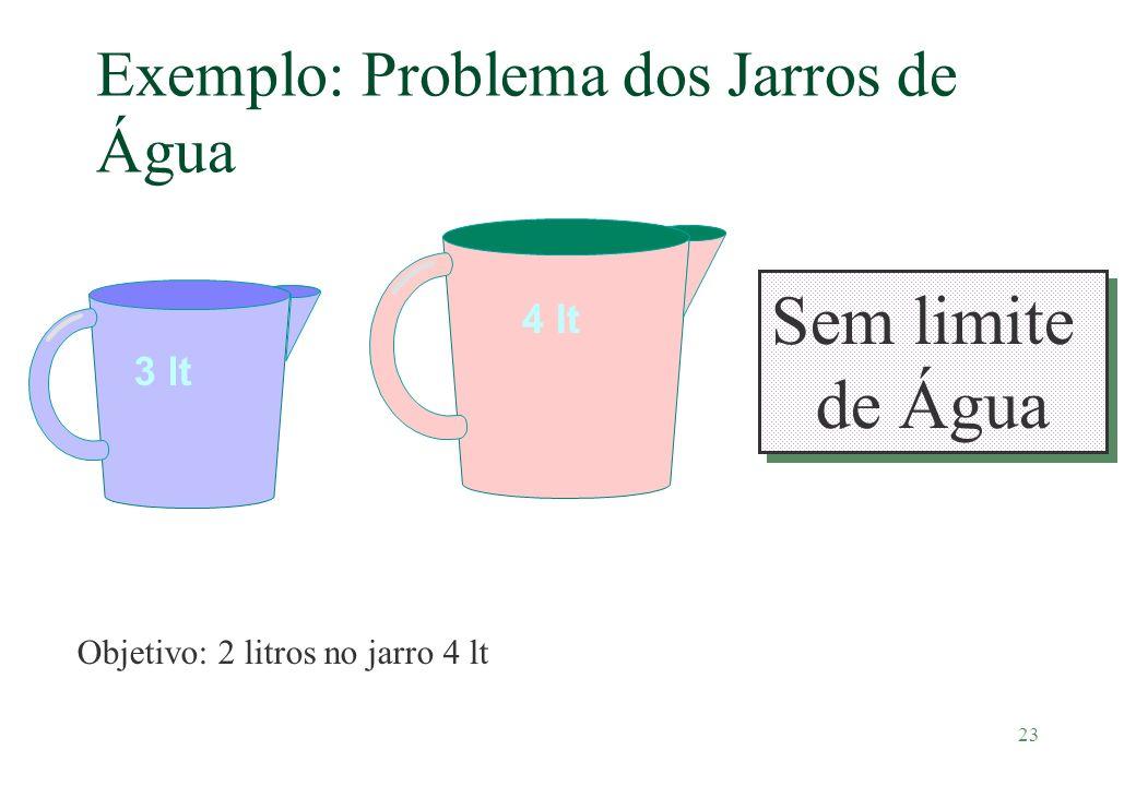 Exemplo: Problema dos Jarros de Água