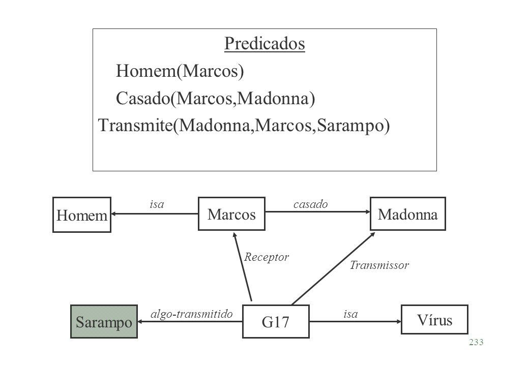 Casado(Marcos,Madonna) Transmite(Madonna,Marcos,Sarampo)