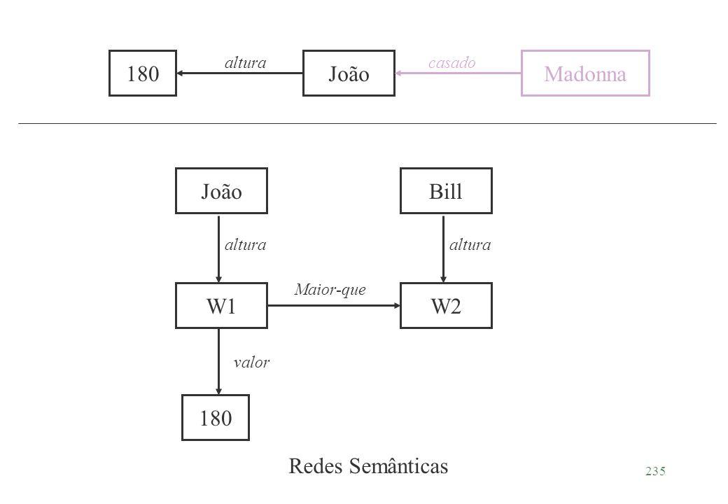 180 João Madonna João 180 W1 W2 Bill Redes Semânticas altura casado