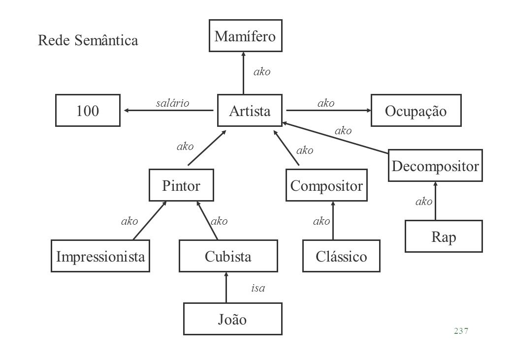 Mamífero Rede Semântica 100 Artista Ocupação Decompositor Pintor