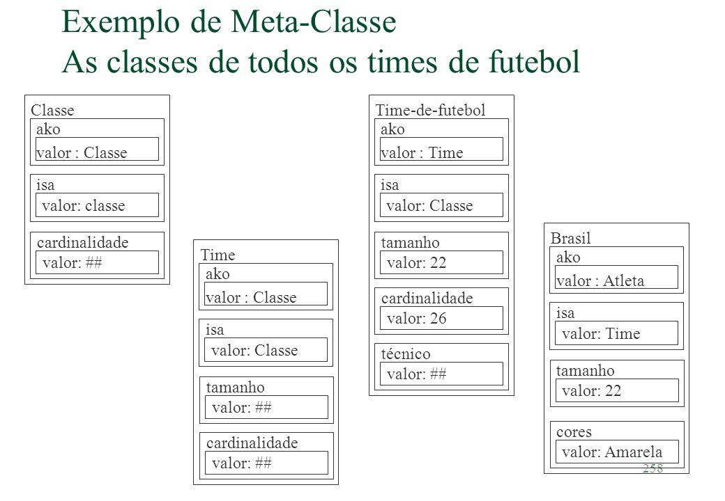 Exemplo de Meta-Classe As classes de todos os times de futebol