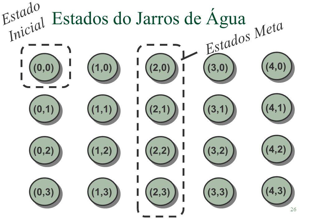 Estados do Jarros de Água