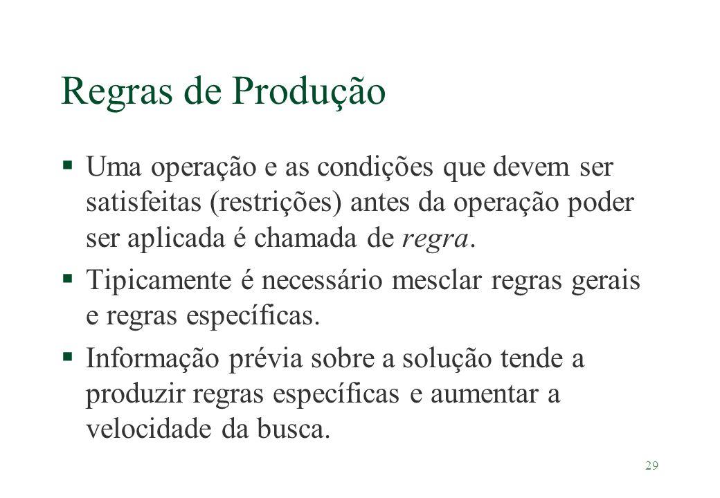 Regras de Produção Uma operação e as condições que devem ser satisfeitas (restrições) antes da operação poder ser aplicada é chamada de regra.
