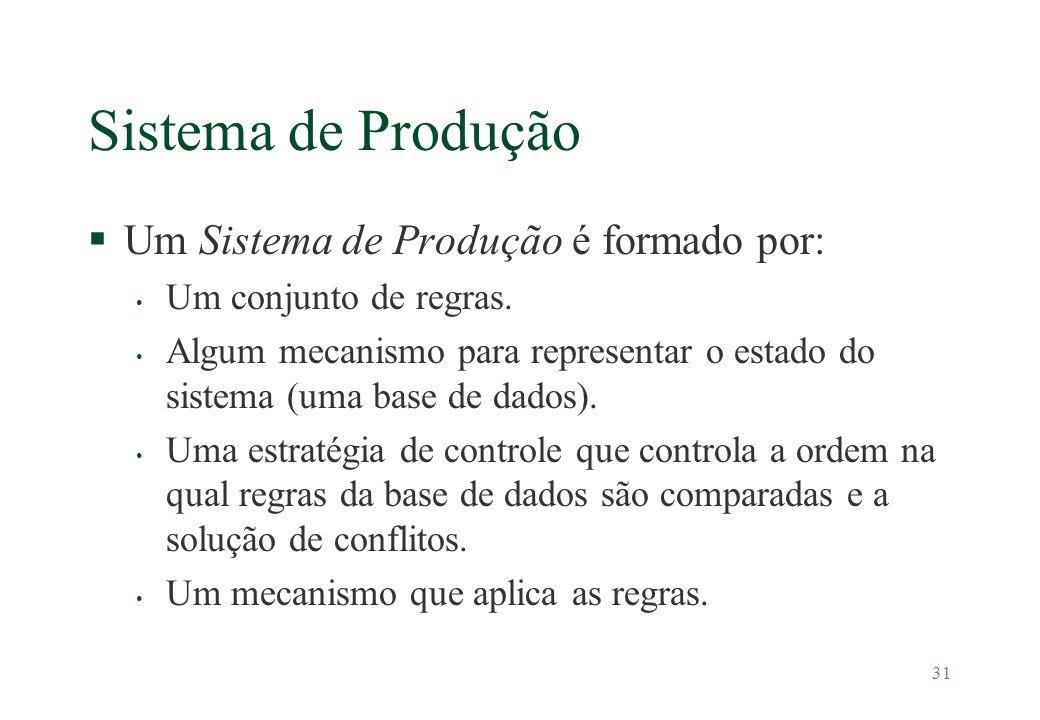 Sistema de Produção Um Sistema de Produção é formado por: