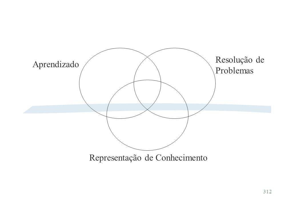 Aprendizado Resolução de Problemas Representação de Conhecimento