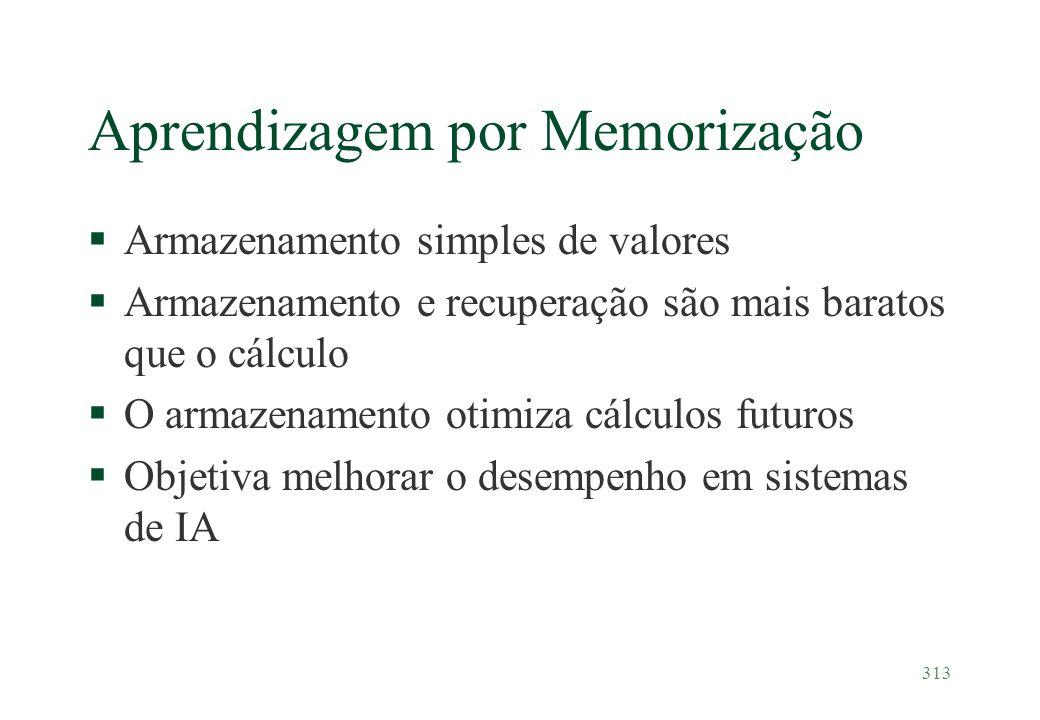 Aprendizagem por Memorização