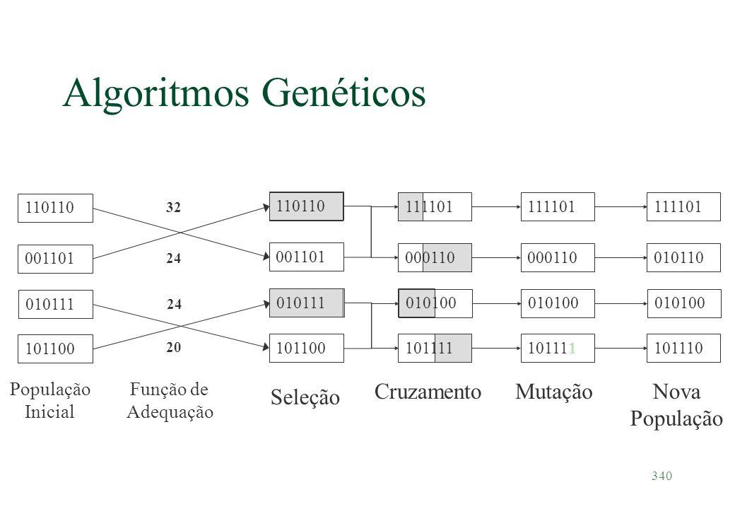 Algoritmos Genéticos Seleção Cruzamento Mutação Nova População