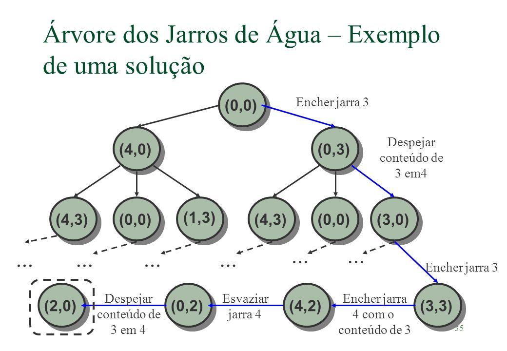 Árvore dos Jarros de Água – Exemplo de uma solução