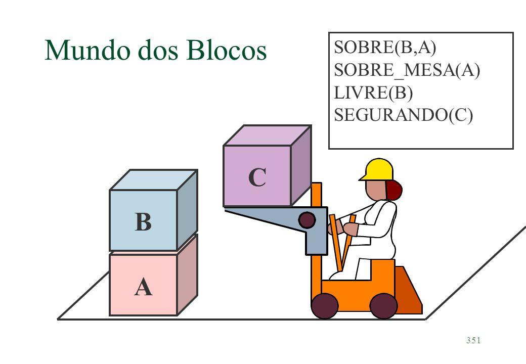 Mundo dos Blocos SOBRE(B,A) SOBRE_MESA(A) LIVRE(B) SEGURANDO(C) A B C