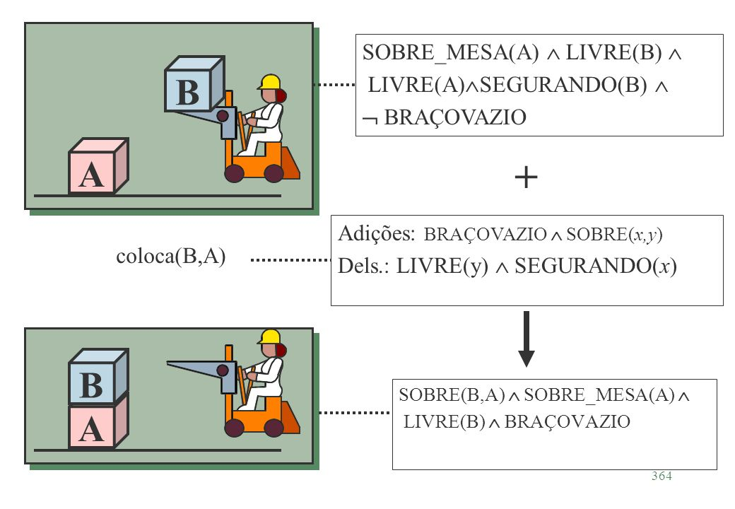 + B A B A SOBRE_MESA(A)  LIVRE(B)  LIVRE(A)SEGURANDO(B) 