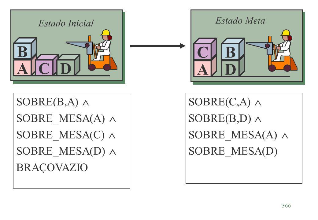 A B C D A C D B SOBRE(B,A)  SOBRE_MESA(A)  SOBRE_MESA(C) 