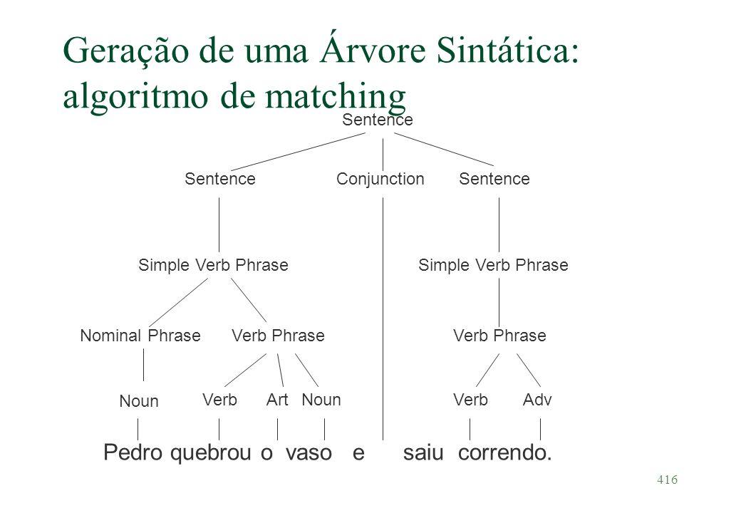Geração de uma Árvore Sintática: algoritmo de matching