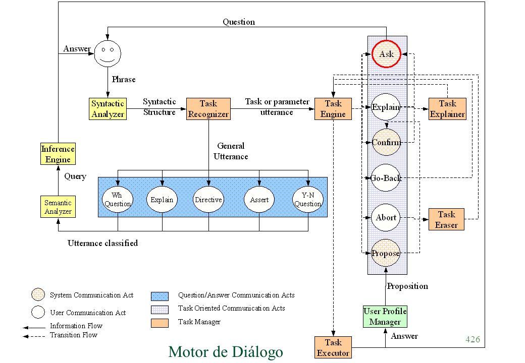 Motor de Diálogo