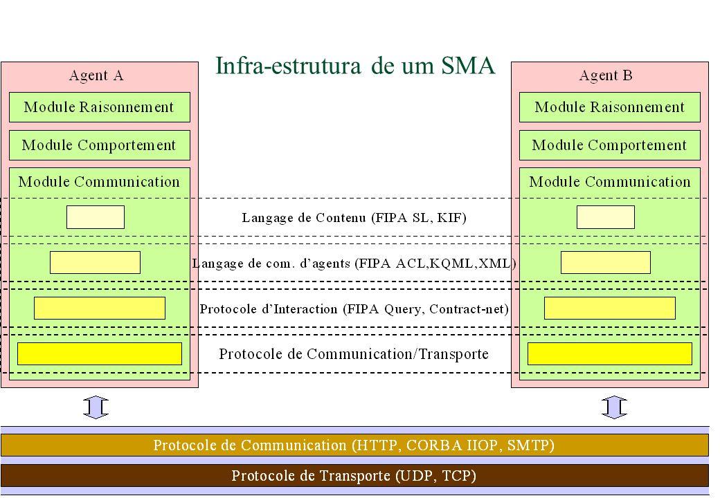 Infra-estrutura de um SMA