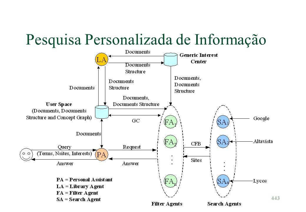 Pesquisa Personalizada de Informação