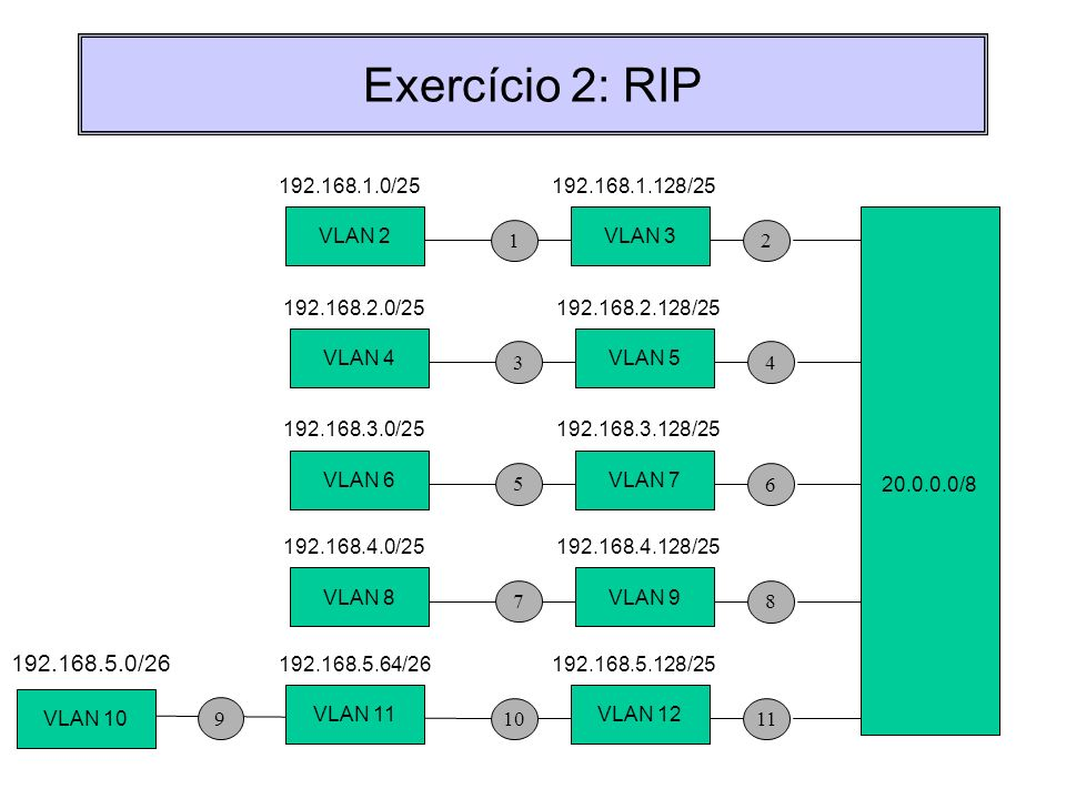 Exercício 2: RIP 192.168.5.0/26 192.168.1.0/25 192.168.1.128/25 VLAN 2