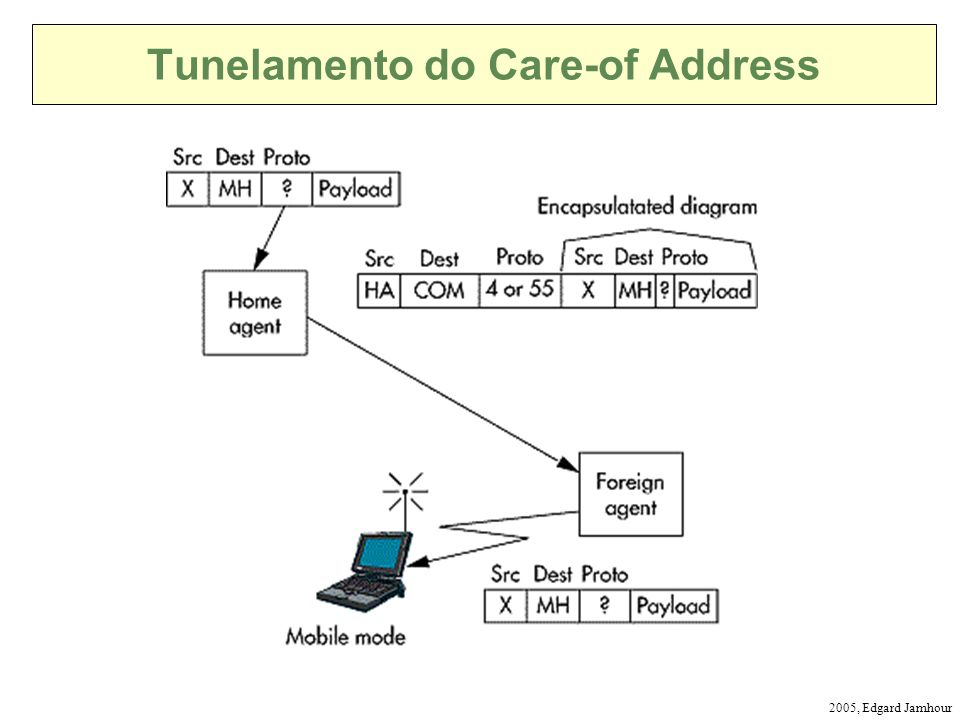 Tunelamento do Care-of Address