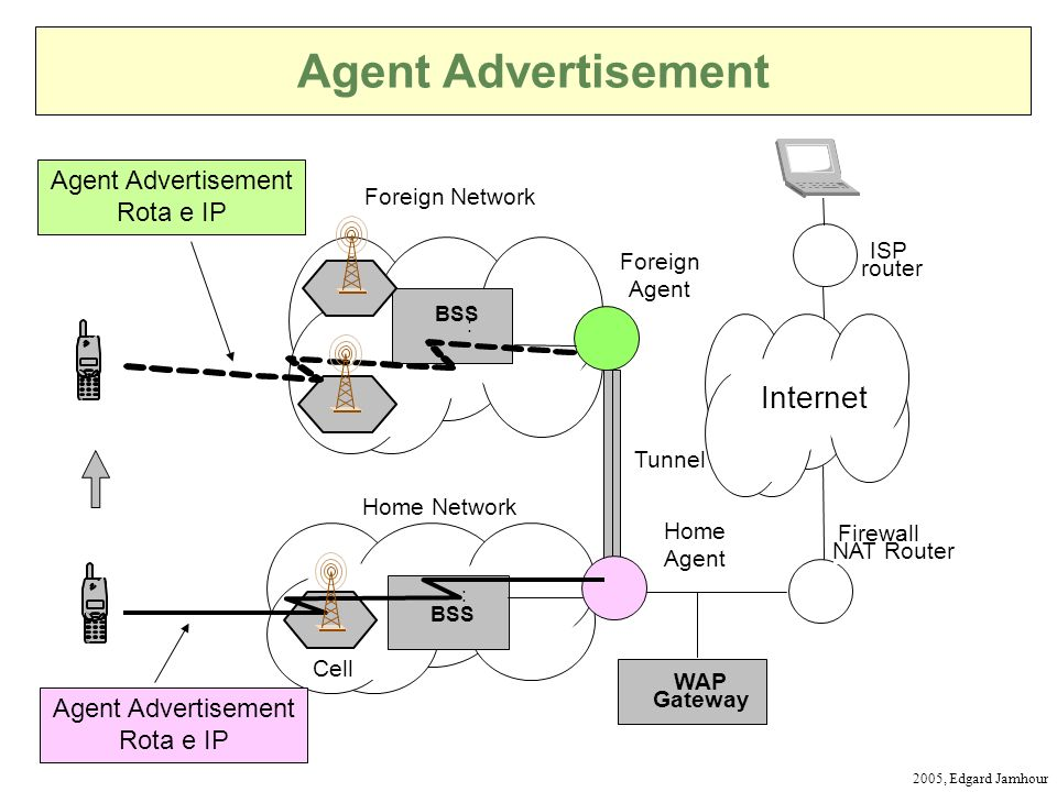 Agent Advertisement Internet Agent Advertisement Rota e IP