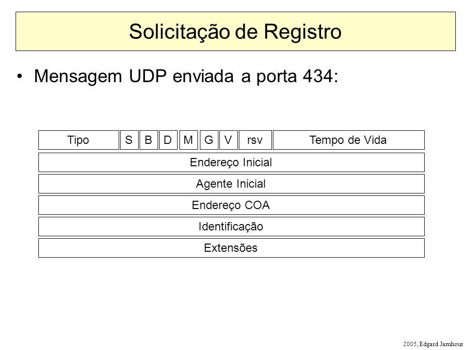 Solicitação de Registro