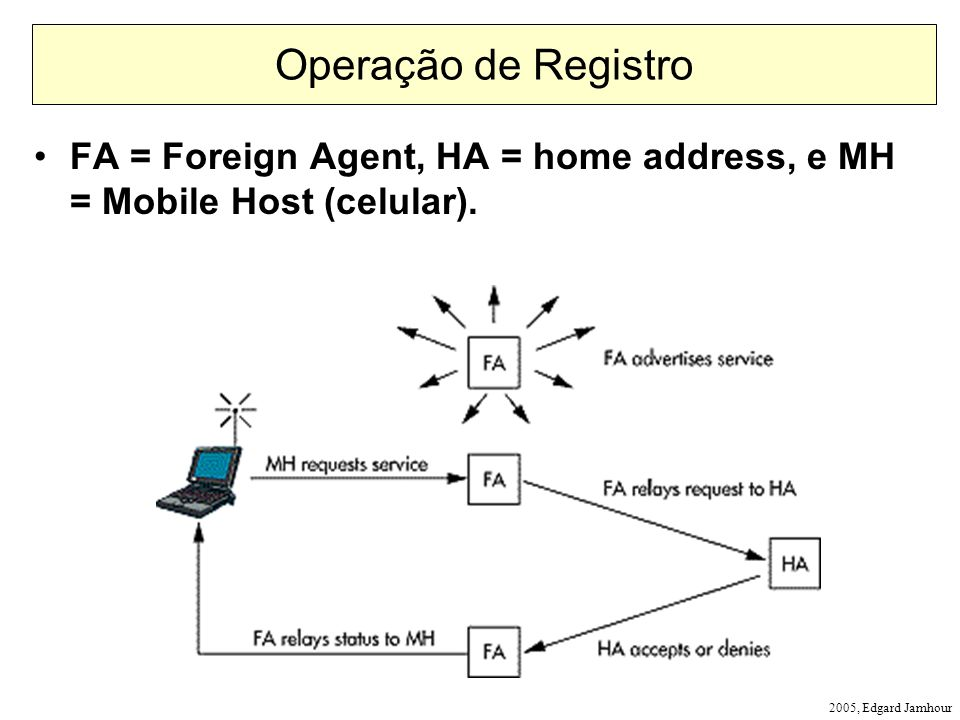 Operação de Registro FA = Foreign Agent, HA = home address, e MH = Mobile Host (celular).
