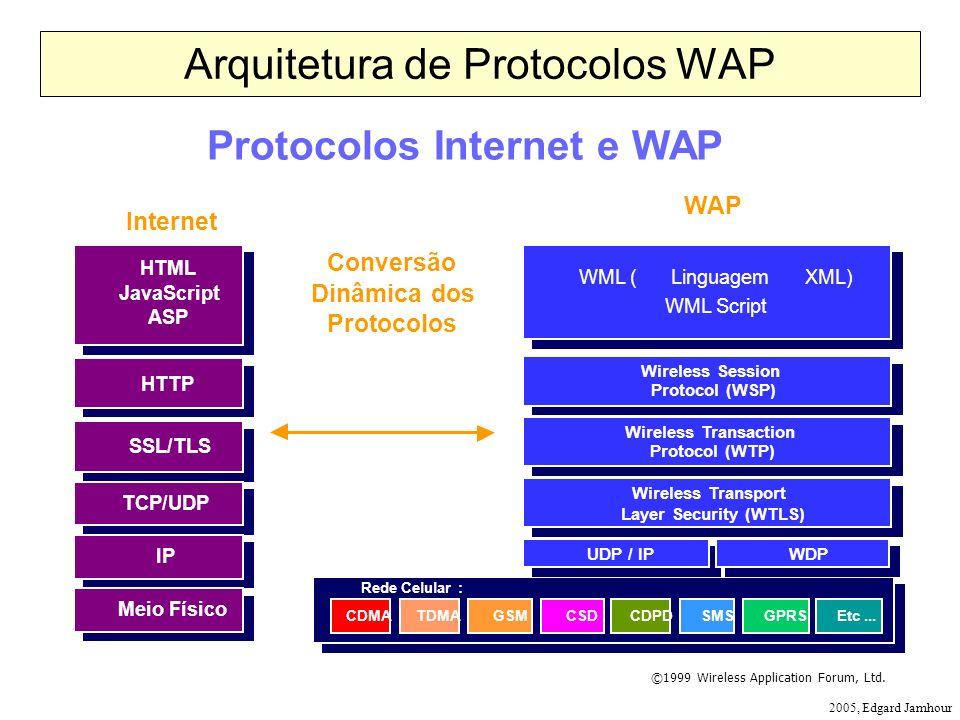 Arquitetura de Protocolos WAP