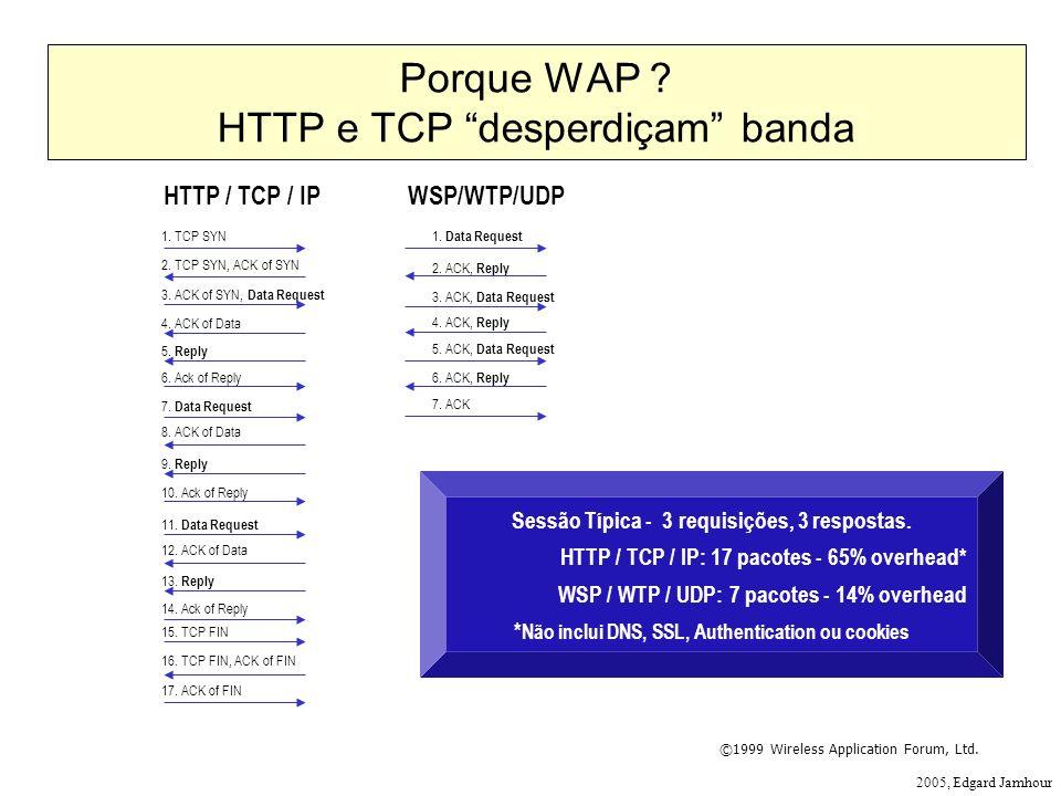 Porque WAP HTTP e TCP desperdiçam banda