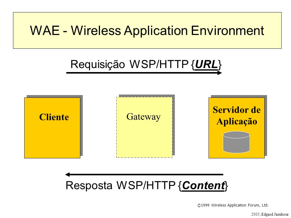 WAE - Wireless Application Environment