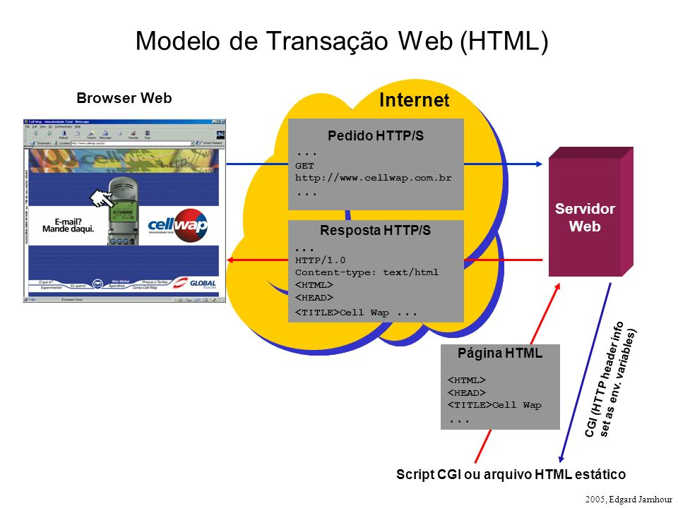 Modelo de Transação Web (HTML)