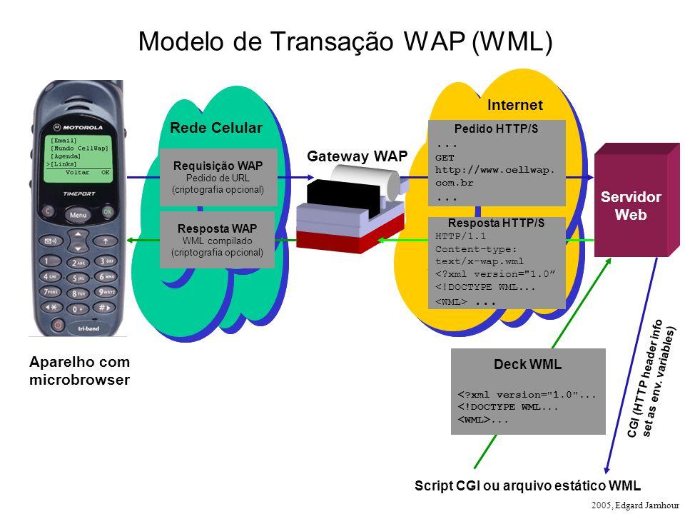 Modelo de Transação WAP (WML)