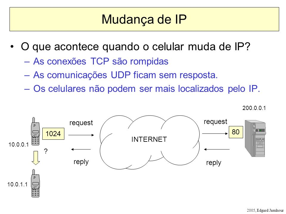 Mudança de IP O que acontece quando o celular muda de IP