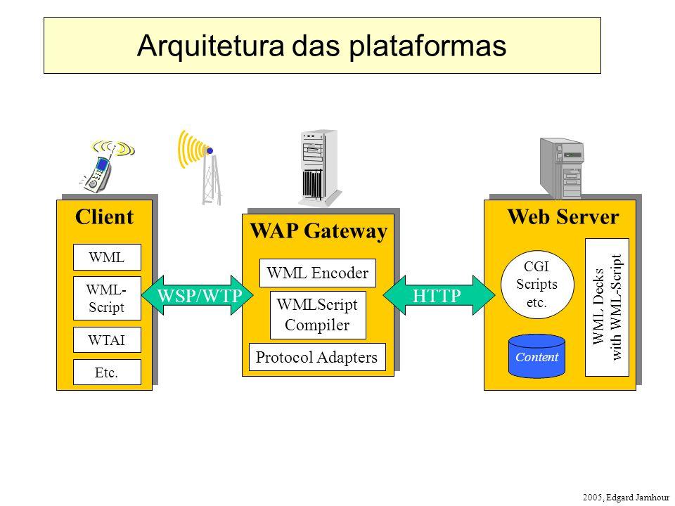 Arquitetura das plataformas