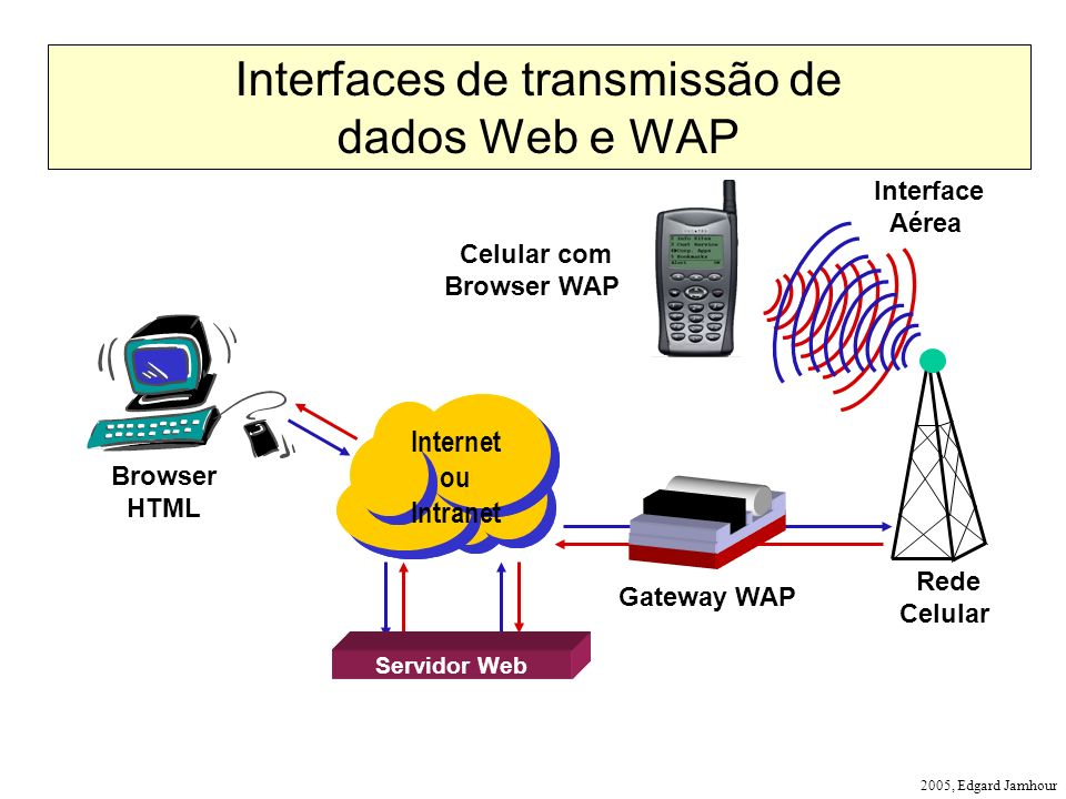 Interfaces de transmissão de dados Web e WAP