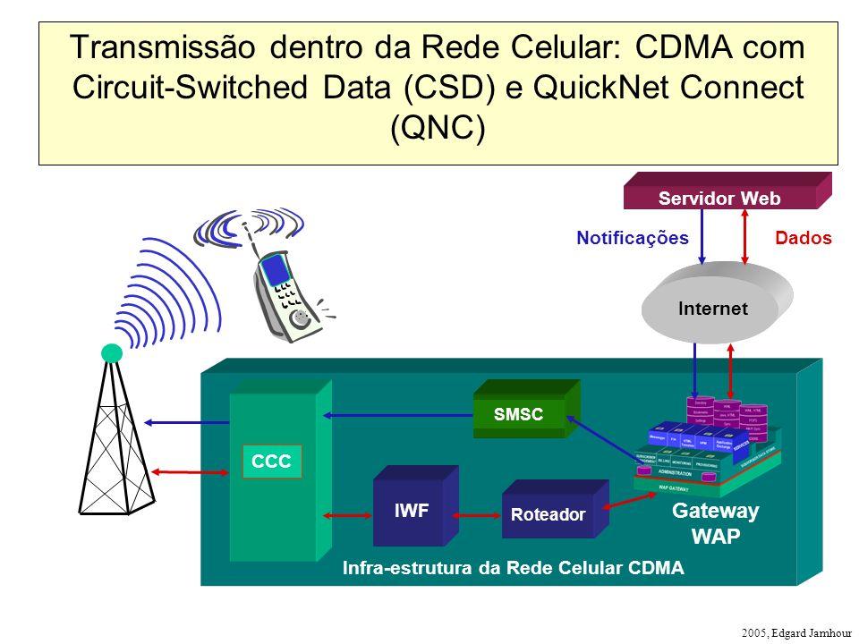 Infra-estrutura da Rede Celular CDMA