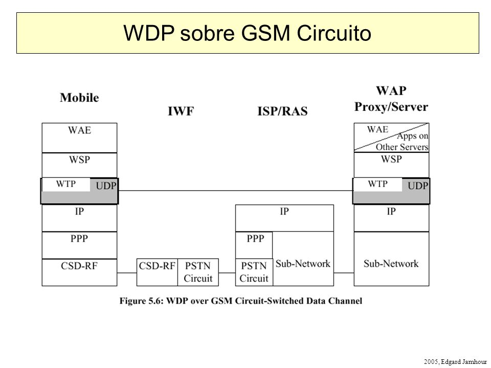 WDP sobre GSM Circuito