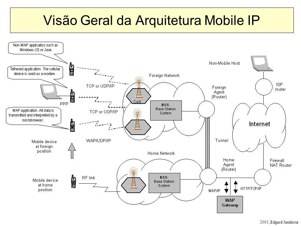 Visão Geral da Arquitetura Mobile IP