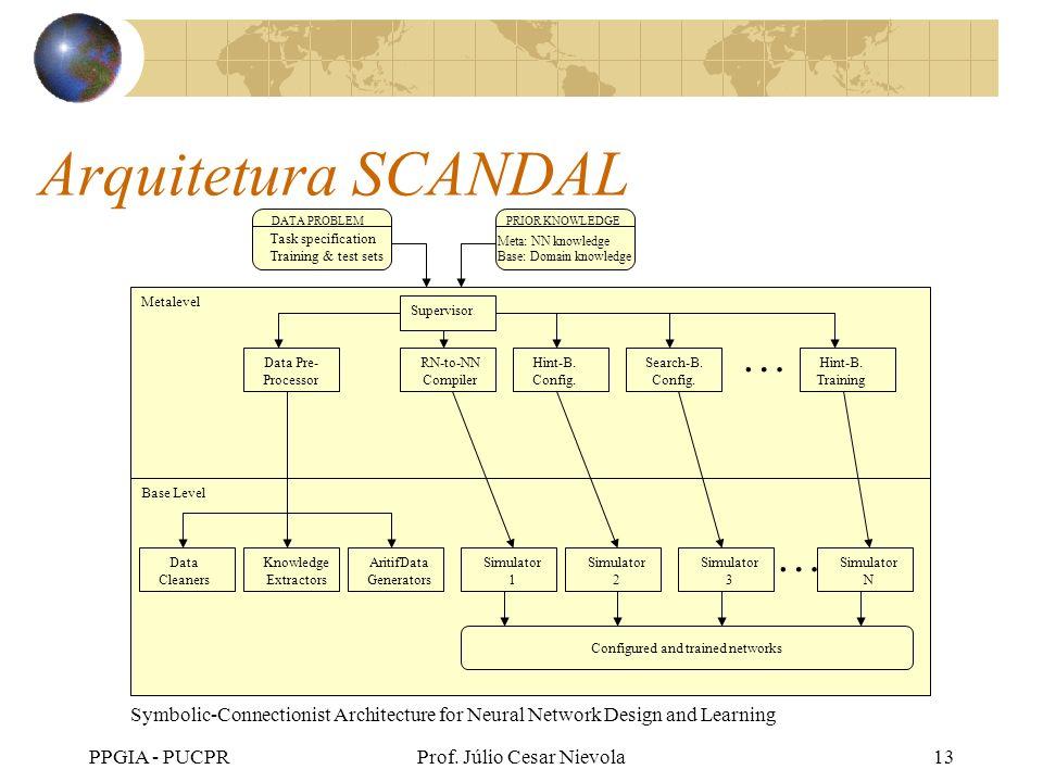 Arquitetura SCANDALDATA PROBLEM. PRIOR KNOWLEDGE. Task specification. Training & test sets. Meta: NN knowledge.