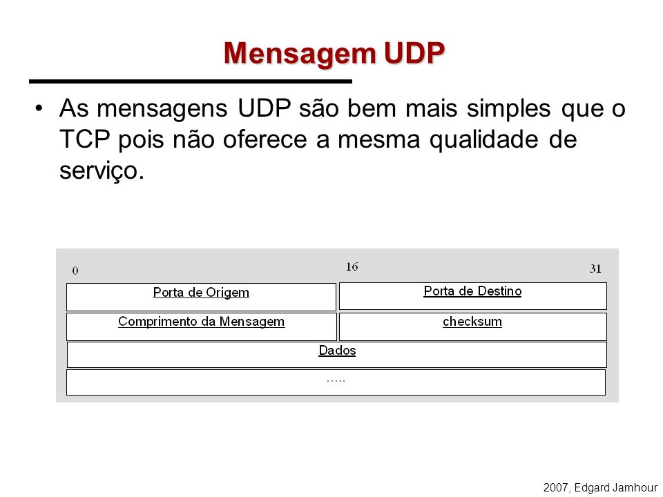 Mensagem UDP As mensagens UDP são bem mais simples que o TCP pois não oferece a mesma qualidade de serviço.