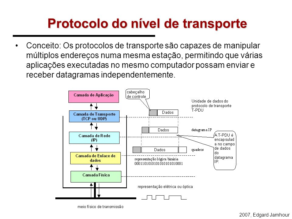 Protocolo do nível de transporte