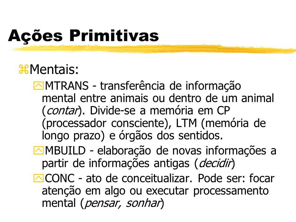Ações Primitivas Mentais: