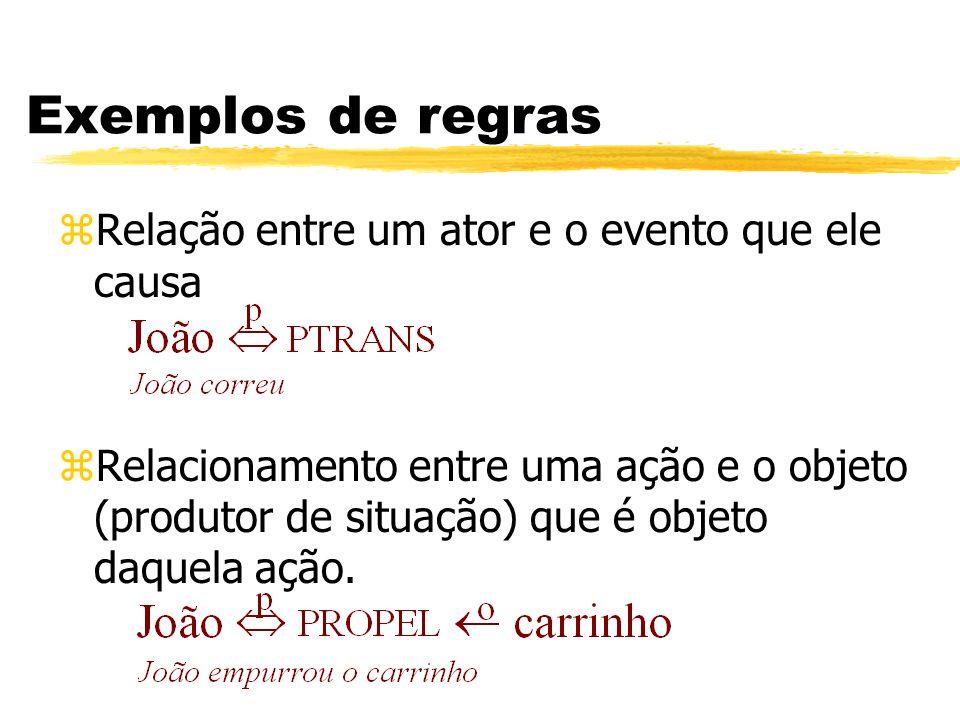 Exemplos de regras Relação entre um ator e o evento que ele causa