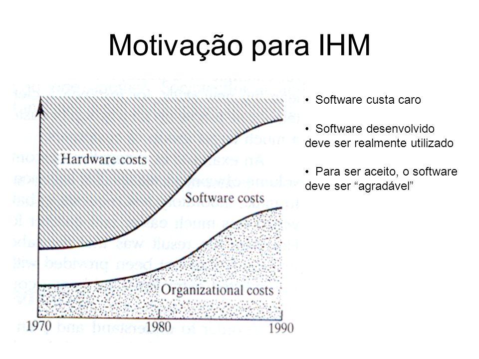 Motivação para IHM Software custa caro
