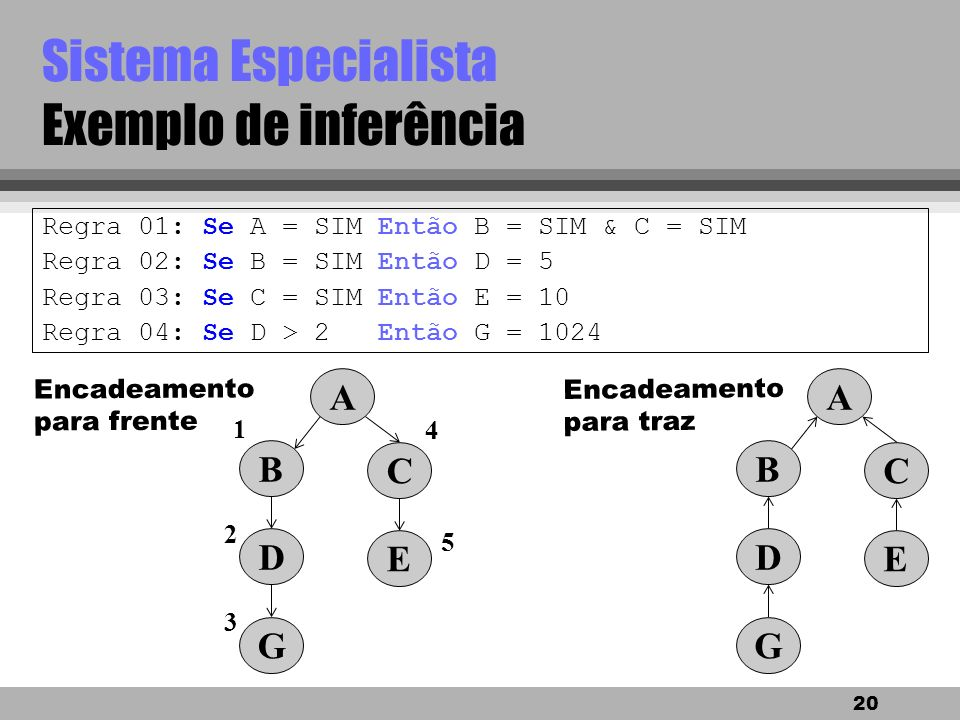 Sistema Especialista Exemplo de inferência