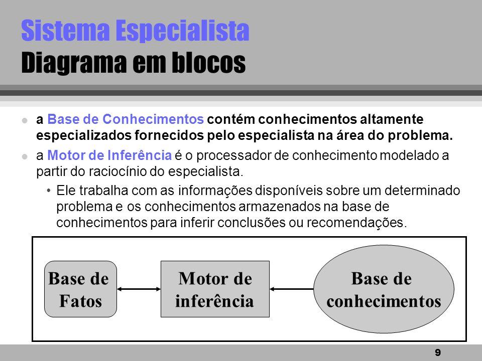 Sistema Especialista Diagrama em blocos