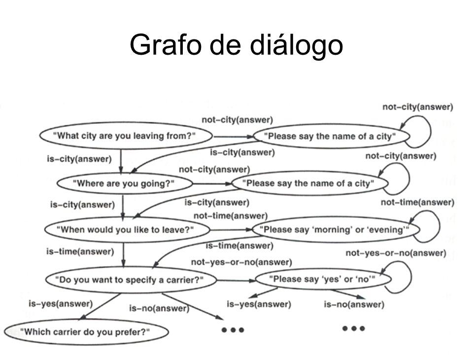 Grafo de diálogo