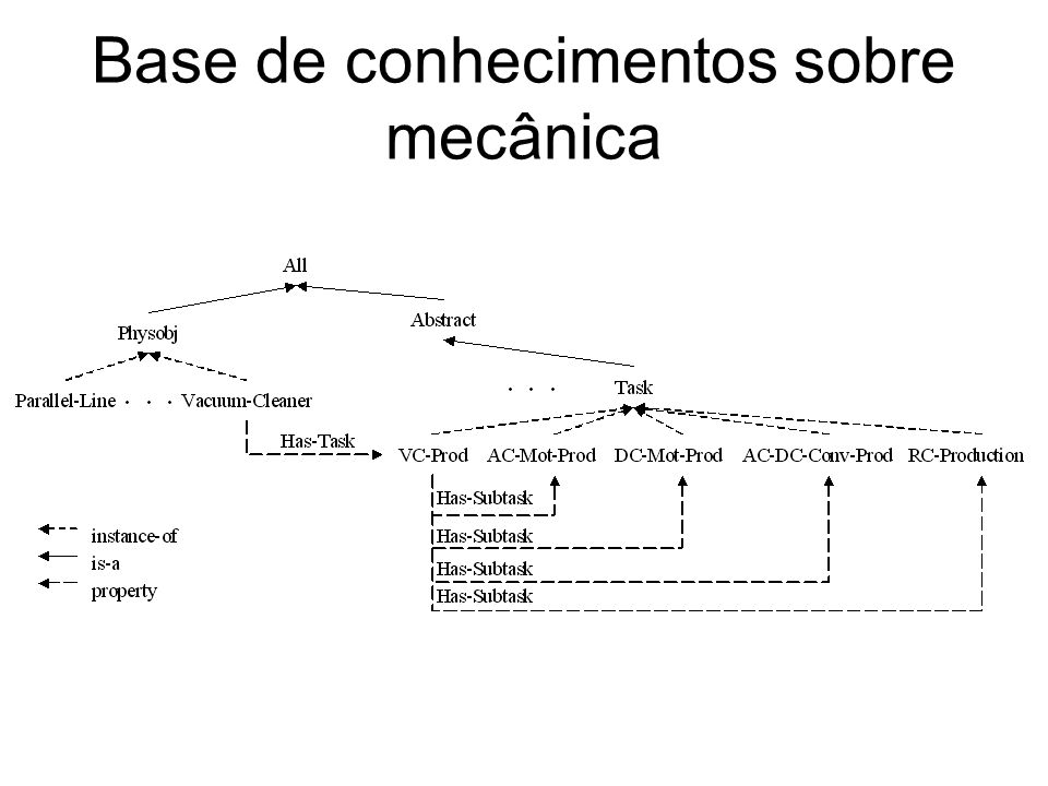Base de conhecimentos sobre mecânica
