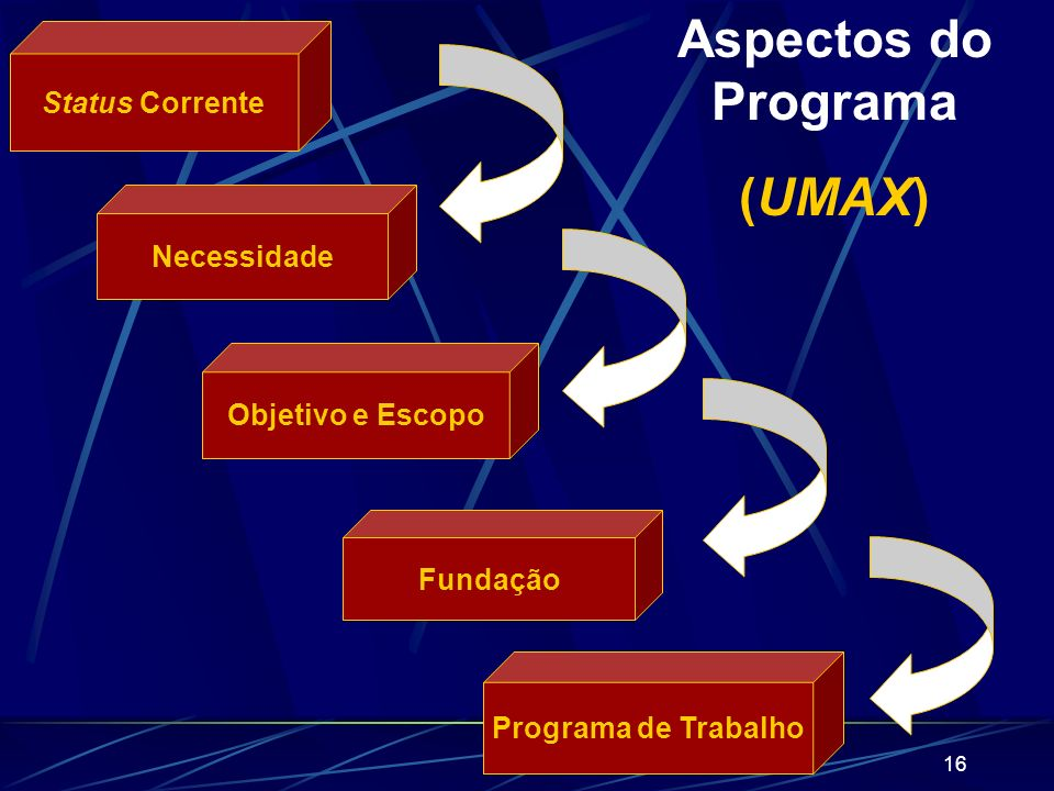 Aspectos do Programa (UMAX)