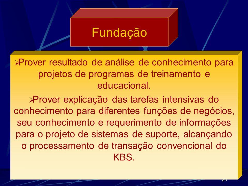 Fundação Prover resultado de análise de conhecimento para projetos de programas de treinamento e educacional.